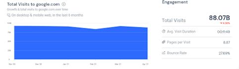 Cara Mudah Mengetahui Jumlah Pengunjung Blog Orang Lain