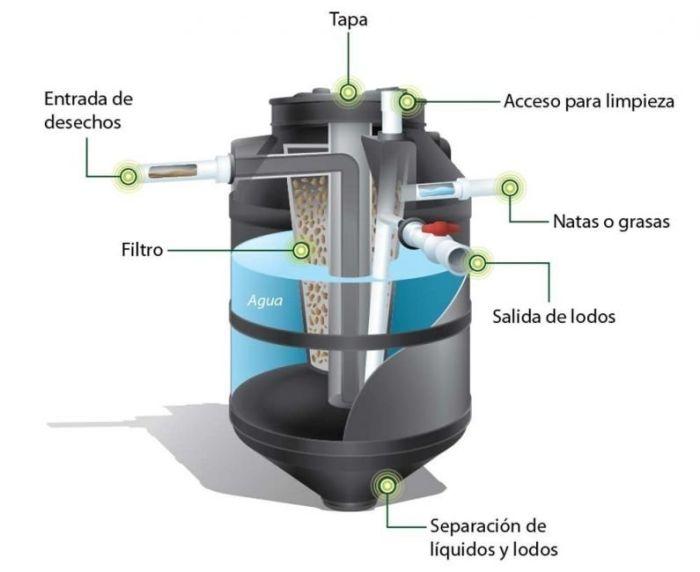 Estructura de un Biodigestor