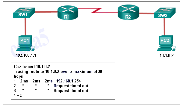 CCNA 1 v6.0 ITN Chapter 11 Exam q18