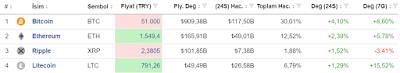 BitMatrix Kripto Sanal Borsasında EOS ve NEO Sanal Paraların İşlemleri Kapatıldı