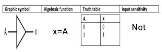 Buffer logic gate in hindi