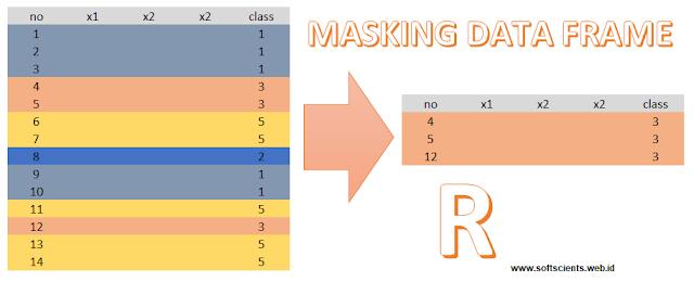 Buku Belajar Dasar-Dasar Statistika dengan R - Masking Data Frame di R