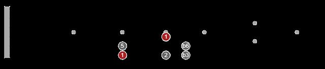 pentatonic scales explained
