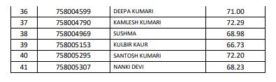 HPSSC Hamipur Supervisor (LDR)  ( post code-758) Final Result 2021