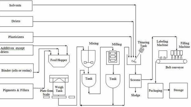 Flow diagram of paint manufacture