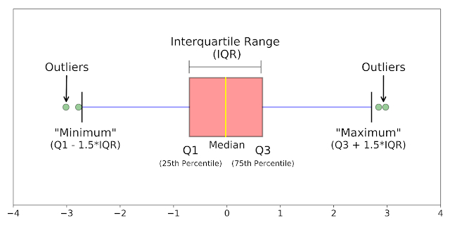 Inter Quartile Range