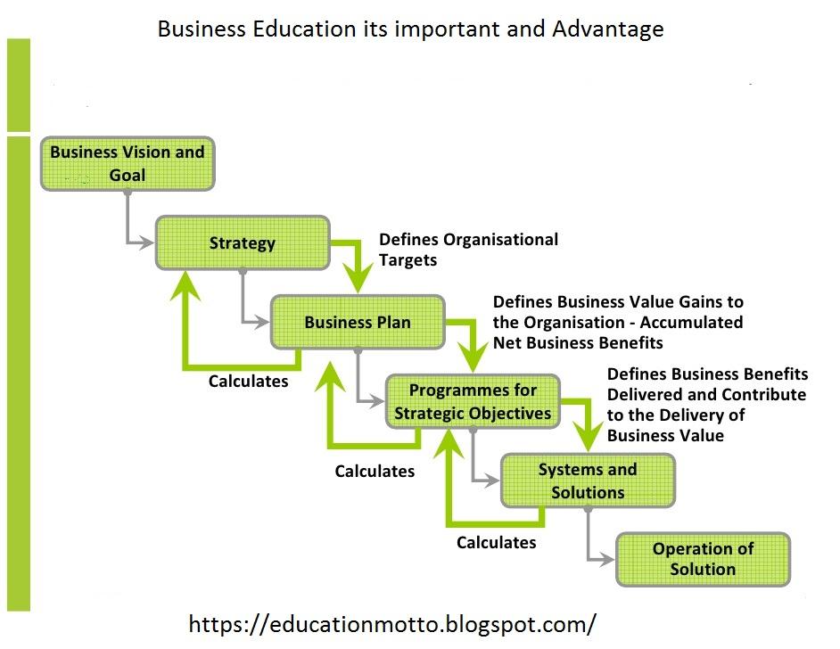 benefits of a good business plan