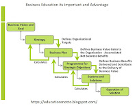 business education and the relation with our life, business education importance and advantage