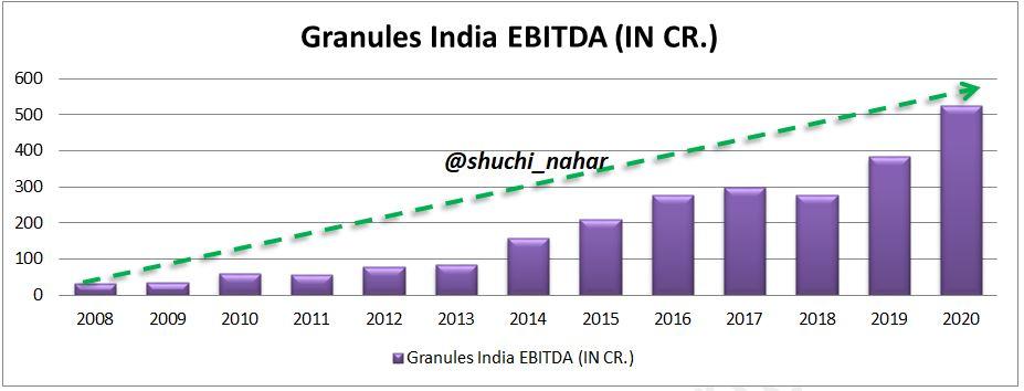 Granules-India-Ltd-EBITDA