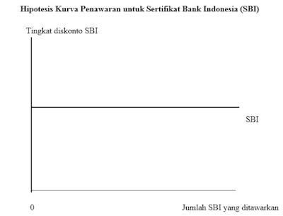 Hipotesis Kurva Penawaran untuk Sertifikat Bank Indonesia (SBI)