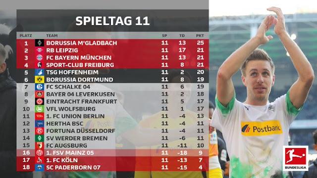 Prediksi Bayer Leverkusen vs Freiburg — 23 November 2019