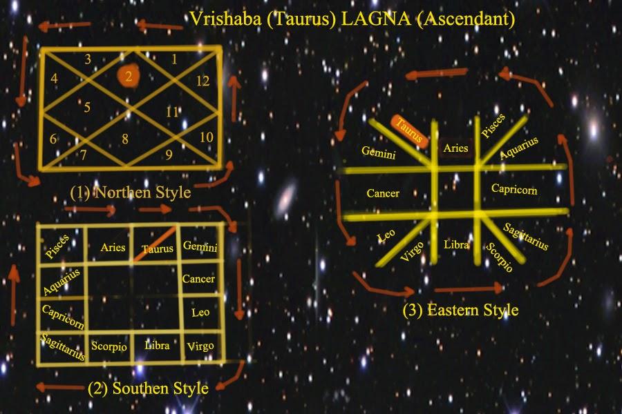 FREE ASTROLOGY FOR FUN!!!!!!: (2) Vrishaba (Taurus) LAGNA