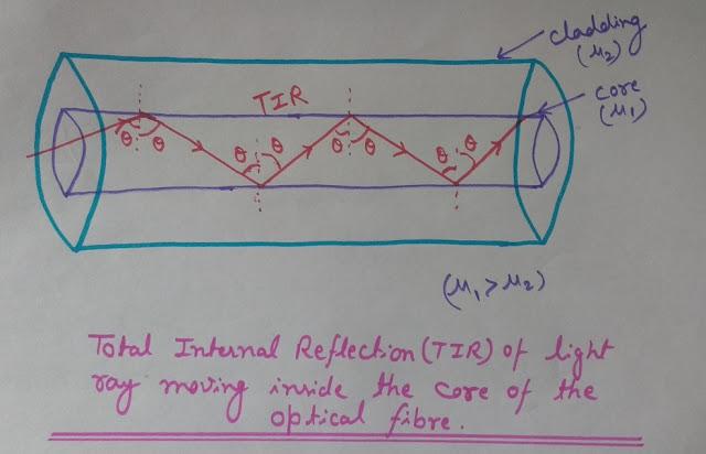 Propagation of light inside optical fiber, Total Internal Reflection (TIR), Total Internal Reflection (TIR) in optical fiber