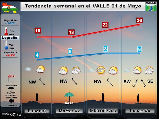 prevision prediccion tiempo logroño larioja josecalvo meteosojuela