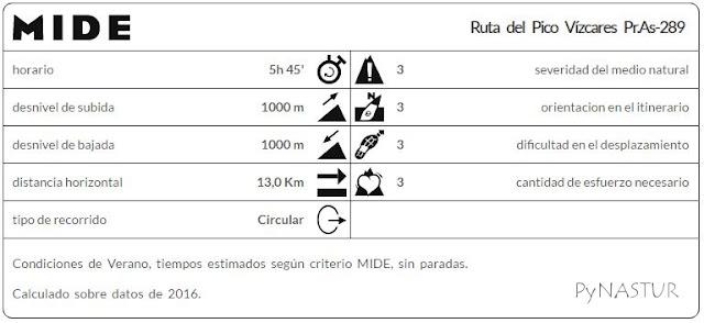 Método de información de excursiones Pico Vízcares