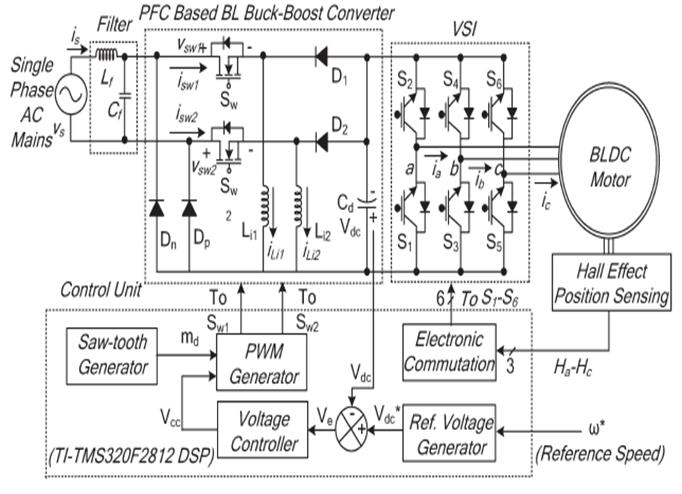 ASOKA TECHNOLOGIES : An Adjustable-Speed PFC Bridgeless