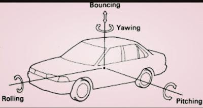 Jenis oskilasi body mobil