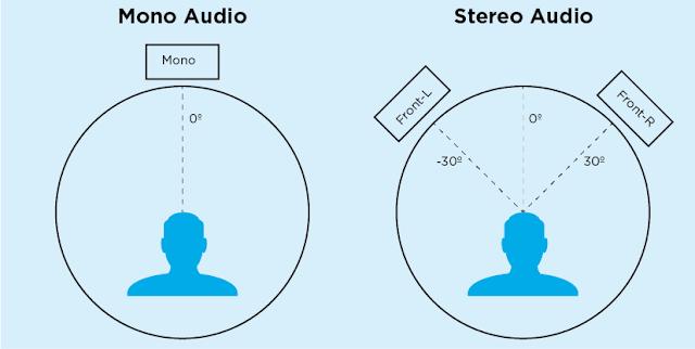 perbedaan mono dan stereo peter de vries guitar