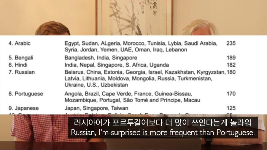 세계 언어 중 한국어의 위치