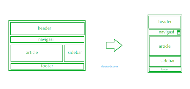 Membuat responsive layout
