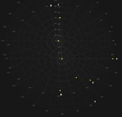STT 411 plot with 6 stars
