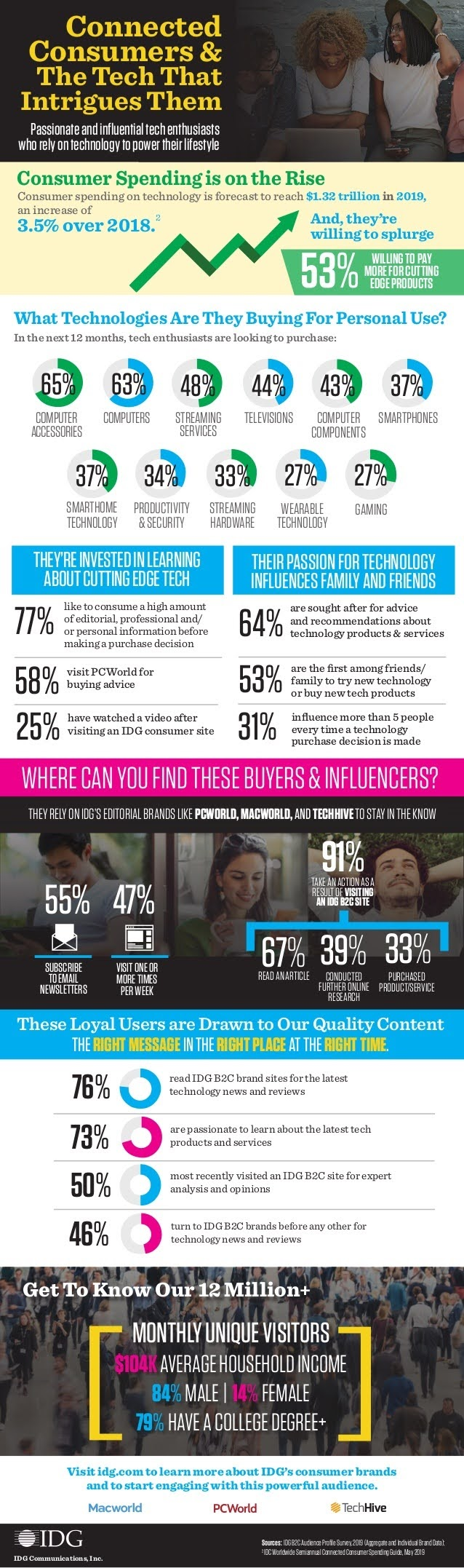 Connected Consumers & The Tech That Intrigues Them #infographic