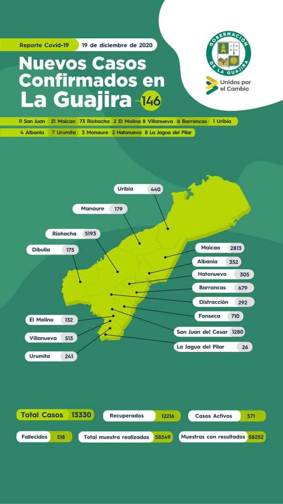 https://www.notasrosas.com/Reporte de la Covid-19 en La Guajira 19-12-2020