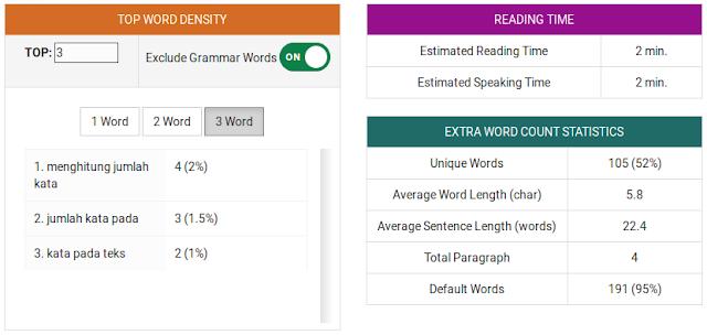 Cara Mudah Menghitung Jumlah Kata Secara Online