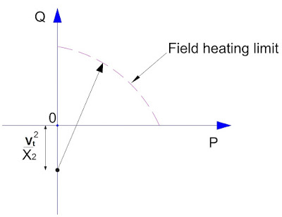 capability curve-Field heating limit