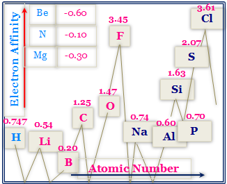 Electron Affinity and its Variation along a Period and a Group.