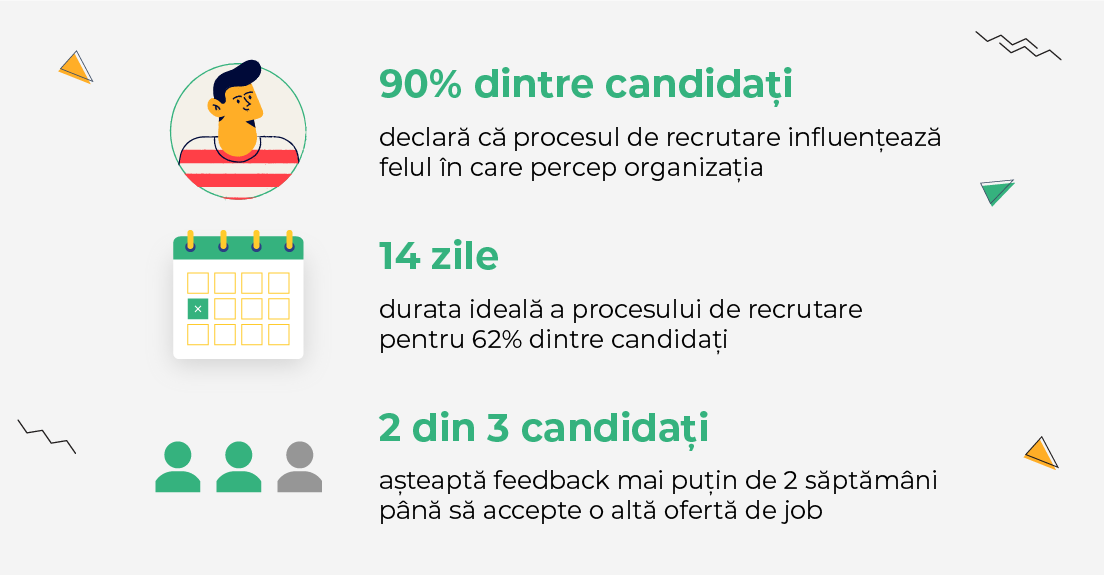 candidate experience, recruiting statistics, talent acquisition