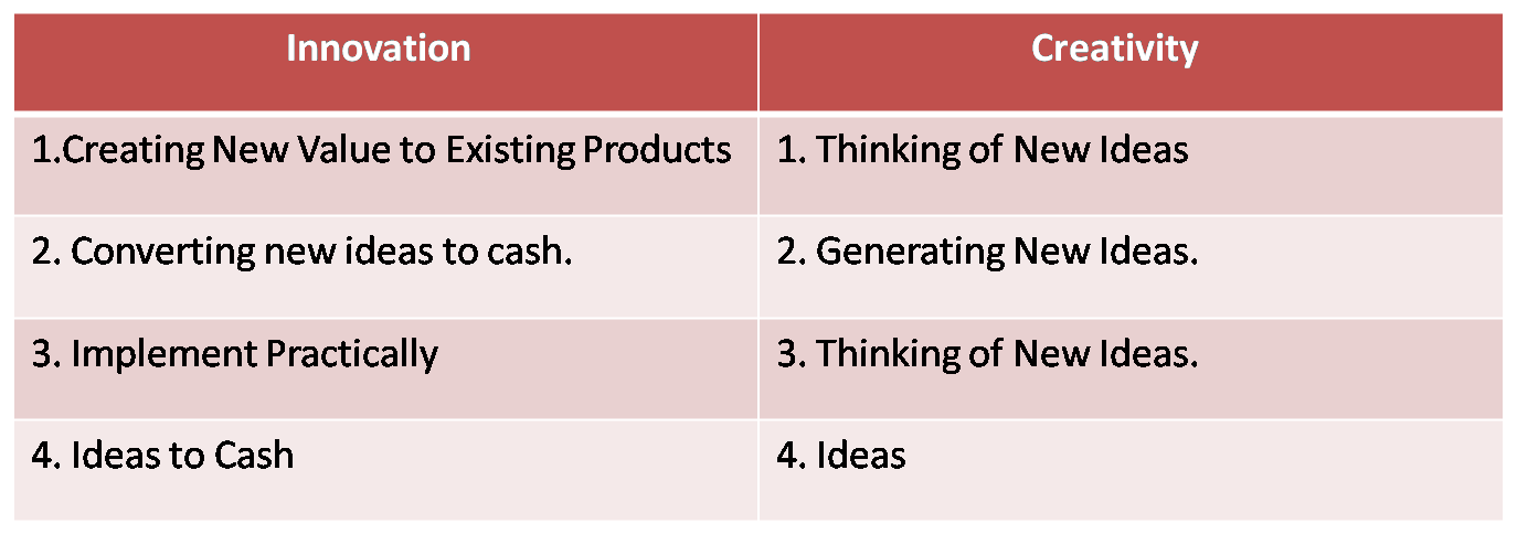 Difference Between Innovation and Creativity