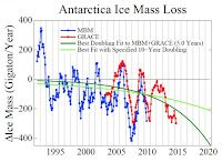 Antarctic ice mass change from GRACE satallite data (red) and surface mass balance method (MBM, blue). (Credit: Hansen et al.) Click to Enlarge.