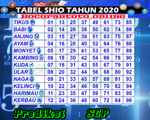 Bocoran Togel SGP