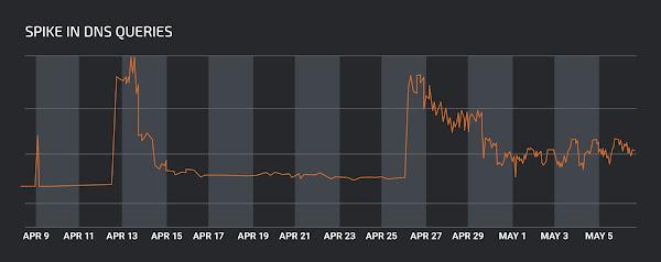 query-spike.jpg