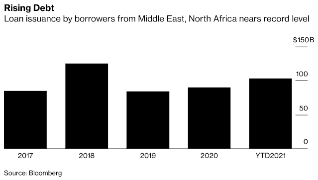 Middle Eastern Borrowers Are on Track to Raise Record Loan Sums - Bloomberg