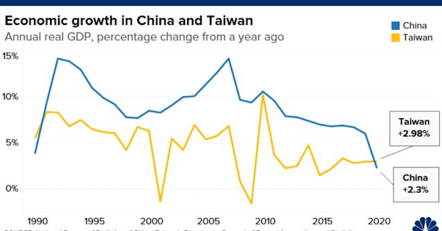 Taiwan's Economy Outperforms China's For The First Time In 30 Years As Demand For Chips Rises