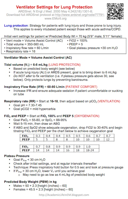 PG Medic Ventilator settings for acute lung injury and ARDS