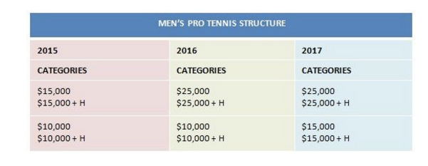 tennis itf pro