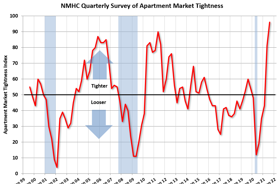 NMHC: July Apartment Market Tightness Index Highest on Record
