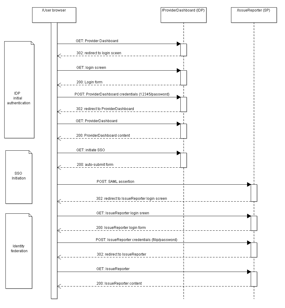 idp initiated sso and identity federation with openam and saml saml sso sequence diagram idp initial [ 940 x 1016 Pixel ]