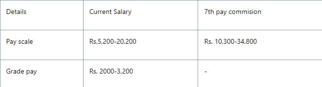 haryana Patwari salary