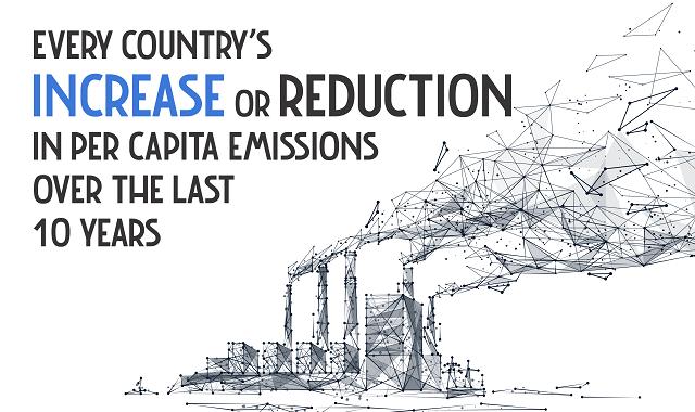 A decade's increase and decrease of per capita emission