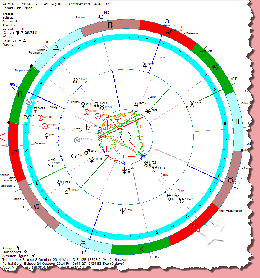 World financial markets and astrology