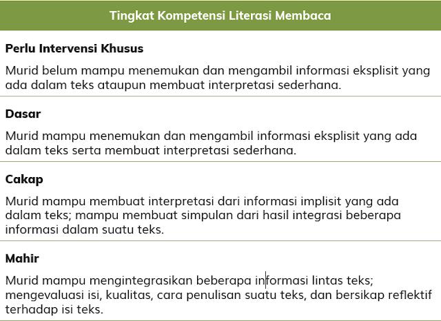 Kompetensi Literasi Membaca