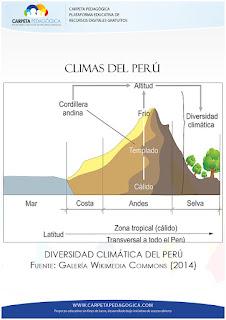 Diversidad Climática del Perú