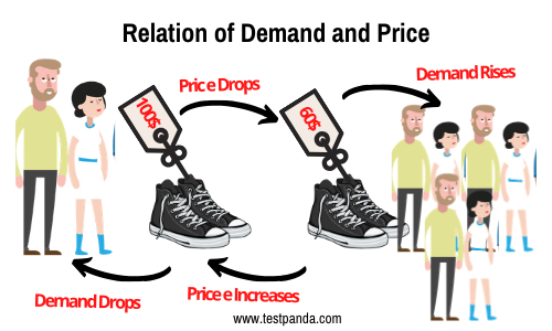 qrelationship betrween demadn and price