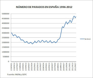 Gráfico con datos estadísticos de la crisis en España