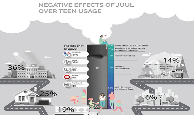 Negative Effects of JUUL Over Teen Usage