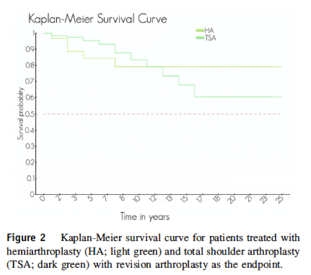 Shoulder joint replacements in younger sufferers - how lengthy do they final? 2